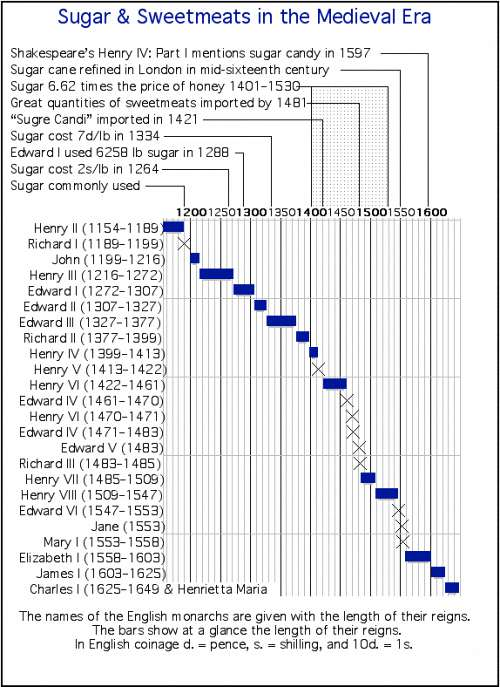 Chart of Sugar Use In Medieval England